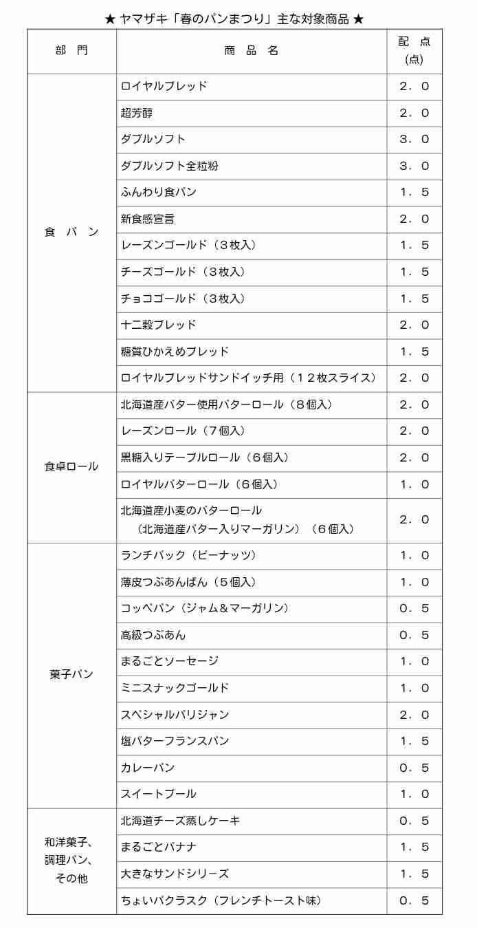 【毎年】2018ヤマザキ春のパン祭り【恒例】