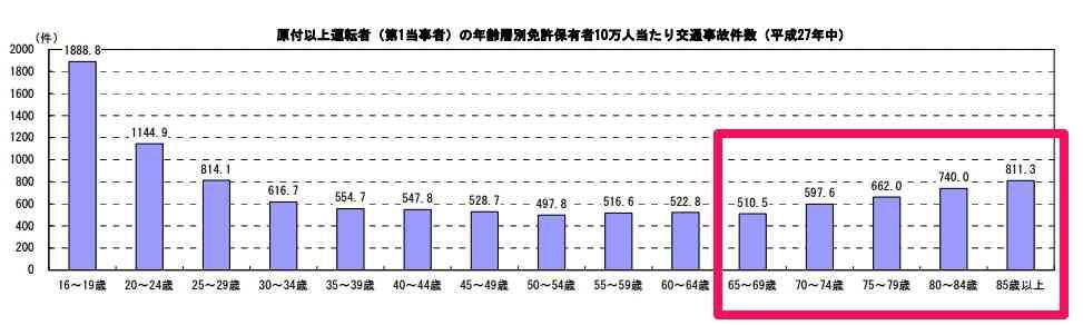 重体の女子高生死亡=85歳運転事故-群馬県警