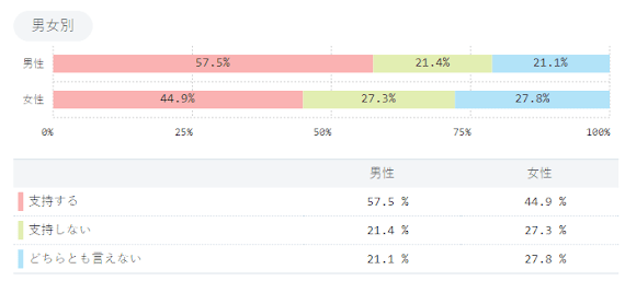 安倍内閣支持急落39%=不支持5カ月ぶり逆転 時事世論調査