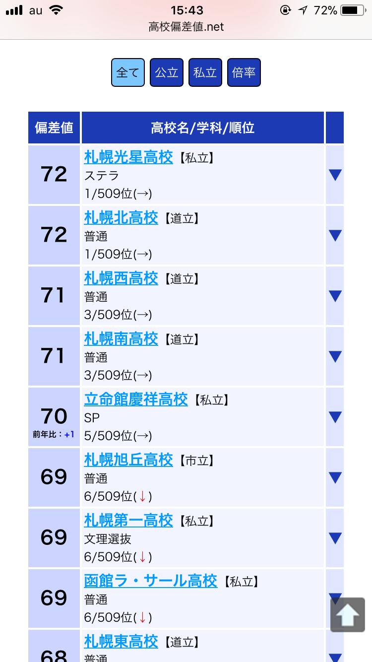 【画像】偏差値71・札幌南高校の卒業式がめちゃくちゃ楽しそうww