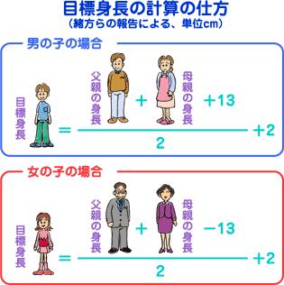 両親の身長は子供に遺伝しますか?