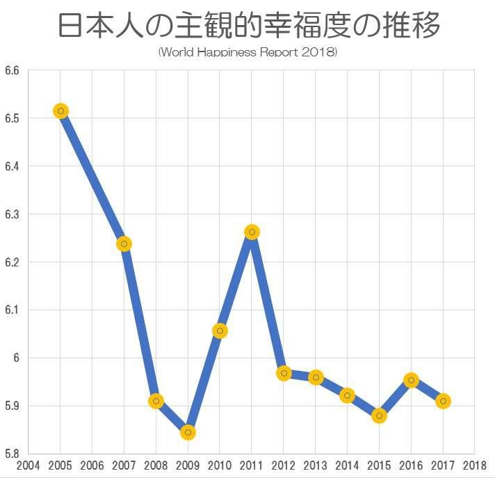 日本の幸福度 156カ国中54位 前年より三つ下げる