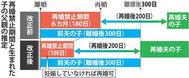 再婚禁止100日間に合理性あり 東京地裁