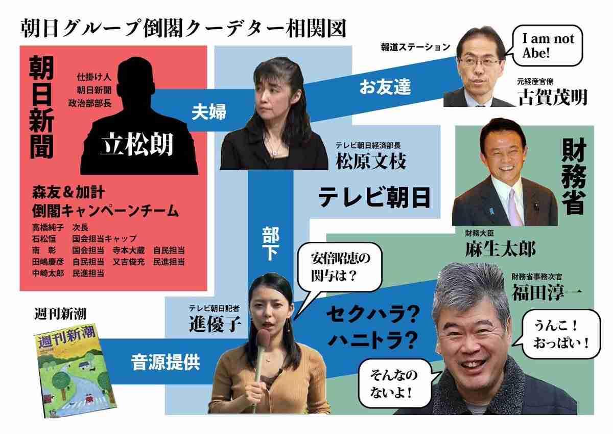 【セクハラ問題】財務省が行為認定 福田淳一前事務次官を減給処分へ