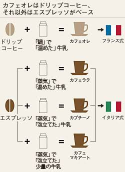 カフェラテが好き♡