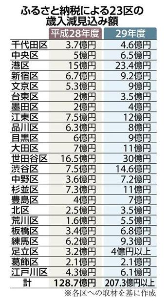 ふるさと納税で減収、東京で悲鳴「保育園できない」