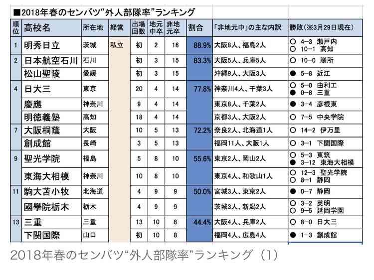 【実況・感想】第90回選抜高校野球大会 準々決勝