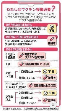 台湾から「輸入はしか」沖縄で感染拡大、旅行者から感染も「訪日客が増える中、日本のどこでも起きうる」