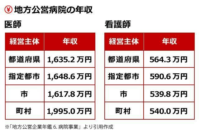 介護職月給、1万2200円増=人材不足で処遇改善-厚労省