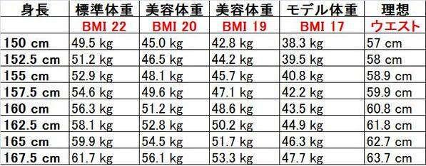 標準体重より美容体重のがモテる?