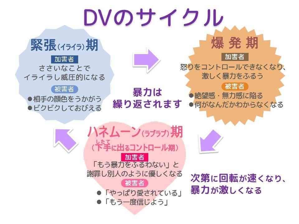 DV被害のトラウマ