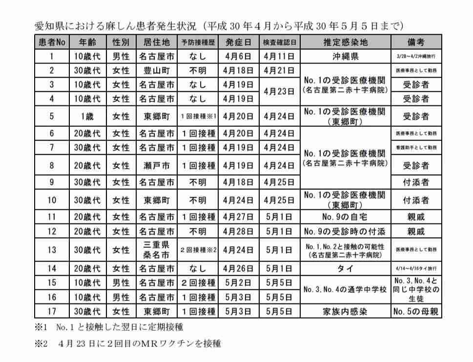はしかに注意! 2回の予防接種を 東京でも感染者