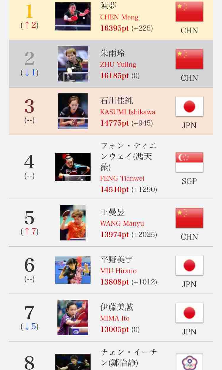 【実況・感想】世界卓球決勝 日本vs中国