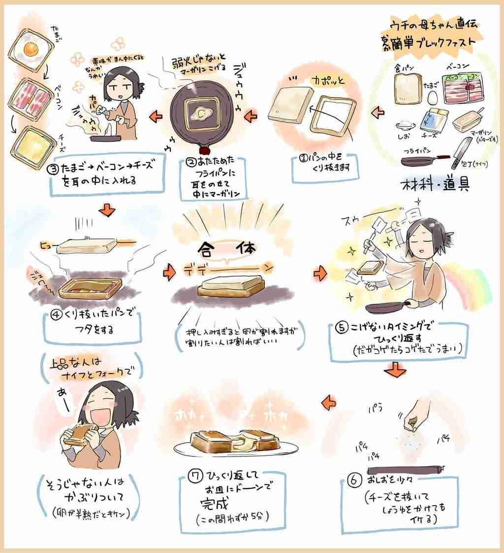 超簡単な朝食メニュー