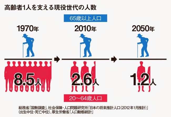 「消滅可能性都市」8割の自治体で人口減加速