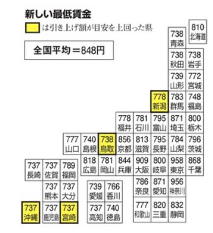 東京一極集中問題はどうやったら解決すると思いますか?