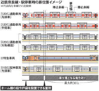 近鉄八戸ノ里駅で女性がホームから転落、死亡