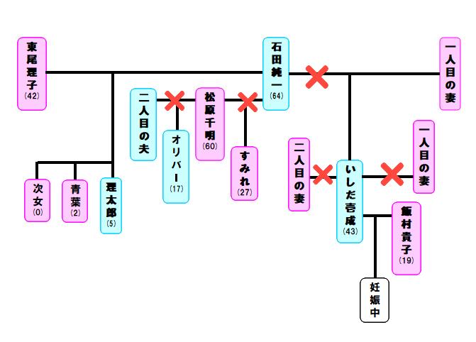 東尾理子&石田純一 こどもの日に家族5人勢ぞろい写真