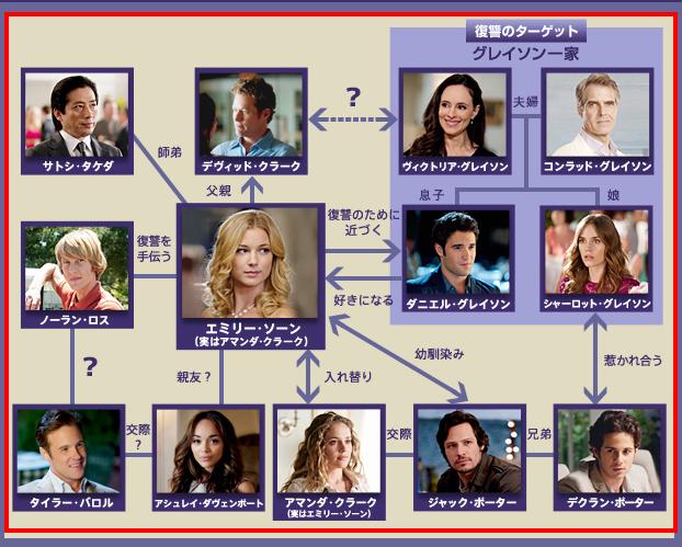【海外ドラマ】「リベンジ」好きだった方!