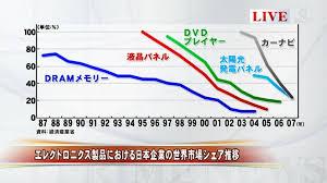 日本が全く経済成長しないのは何故だと思いますか?