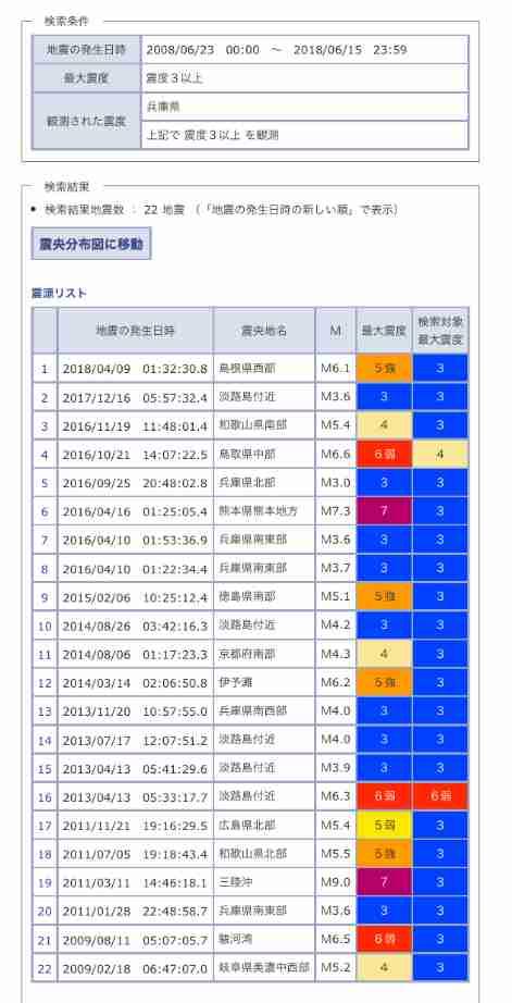 【地震】大阪北部で震度3