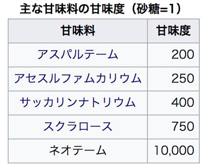 人工甘味料が苦手な人~!!