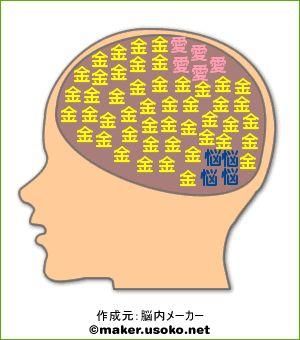 いま自分の頭の中を占めているものは?