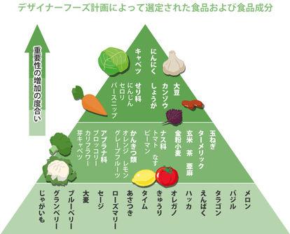 最も健康的な野菜