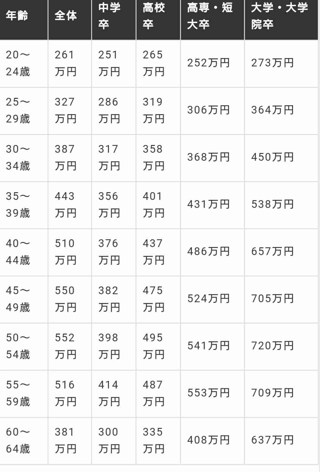 【アラフォー夫婦】世帯年収低い!