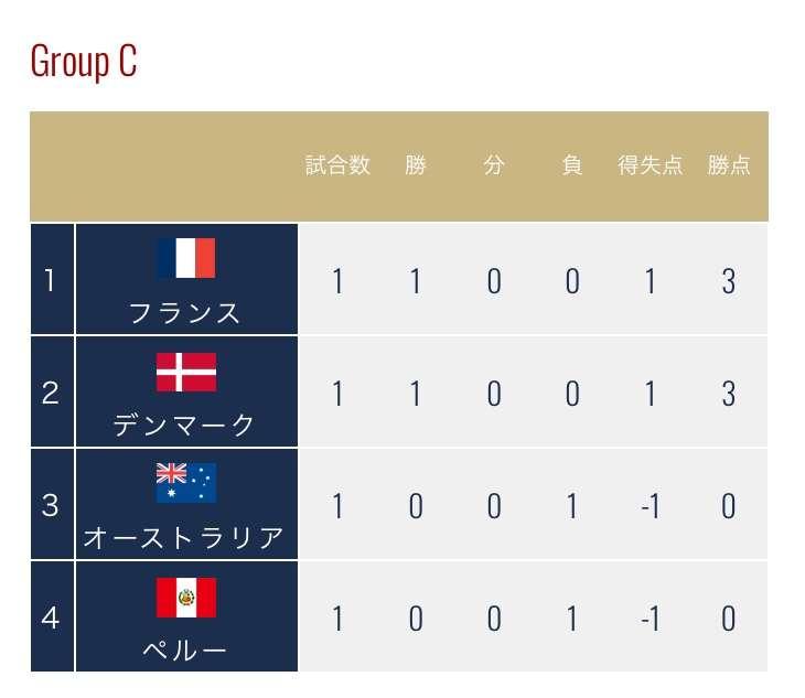 【実況・感想】FIFA ワールドカップ ロシア 総合トピ 8日目