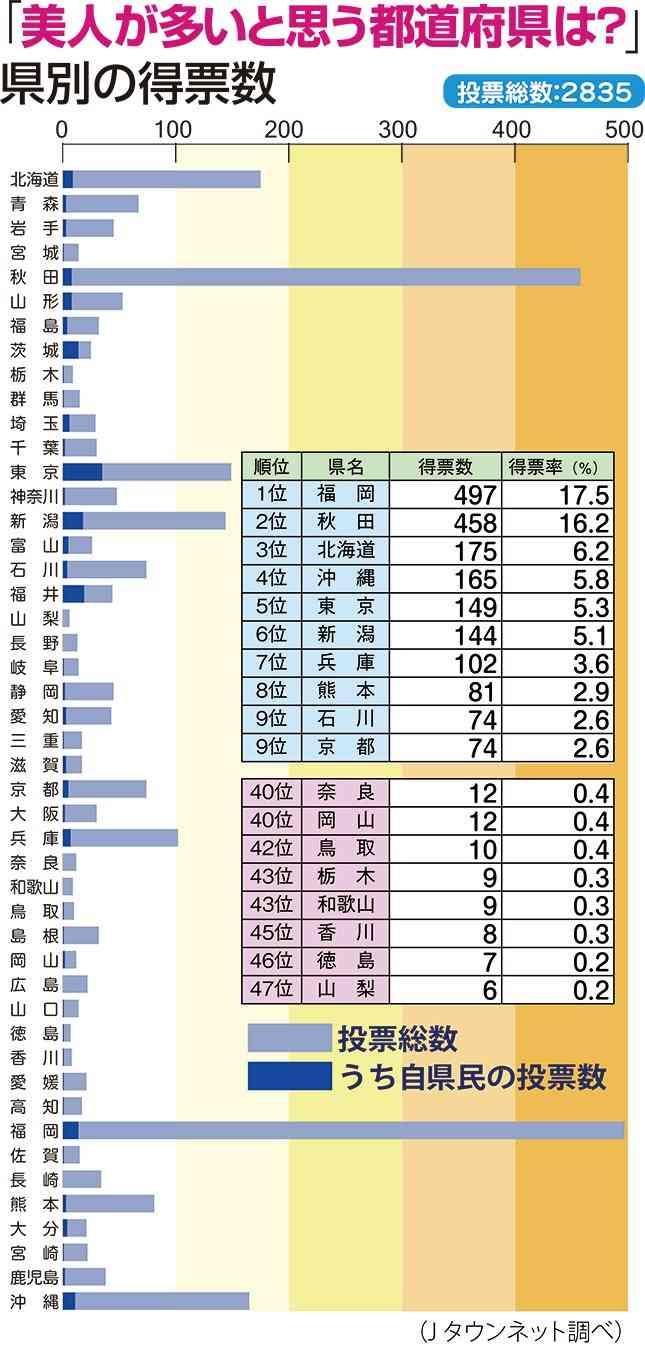 """""""キラキラ女子""""最多はどこ? 「47都道府県キラキラ女子度調査」結果発表!"""