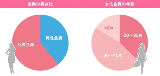 婚活女性が男性に望む年収1位「500万円」、2位「600万円」―「こだわらない」は6%のみ