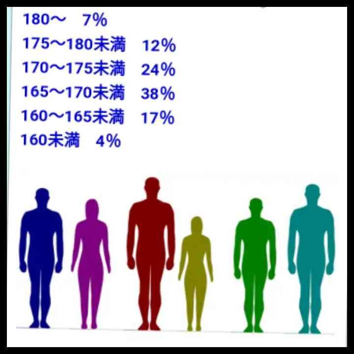 男性の外見 顔と身長 どっちが大事?