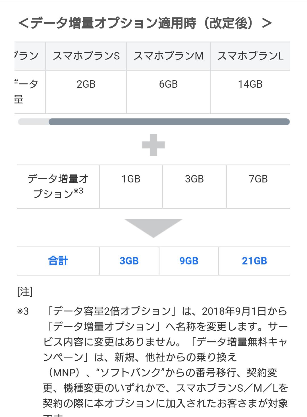 スマートフォン、○GBですか?