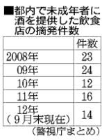 未成年に酒、一気飲み後に死亡 店に罰金 東京・八王子 (朝日新聞デジタル) - Yahoo!ニュース