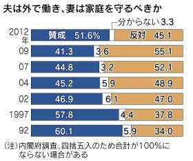 「妻は家庭守って」51% 初めて上昇、震災影響か  :日本経済新聞