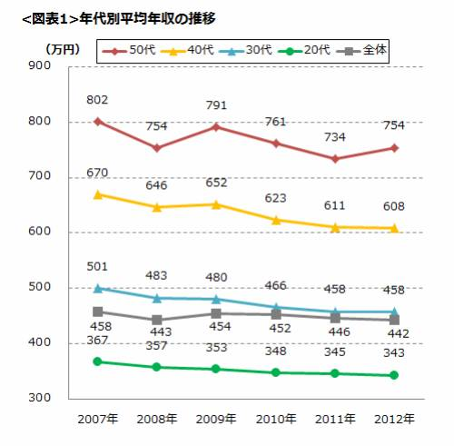 正社員の平均年収は442万円に、昨年から4万円&3年連続マイナス。 | Narinari.com