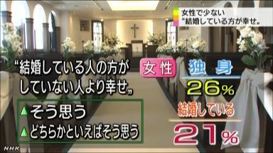 """""""結婚している人幸せ""""意識に男女差 NHKニュース"""