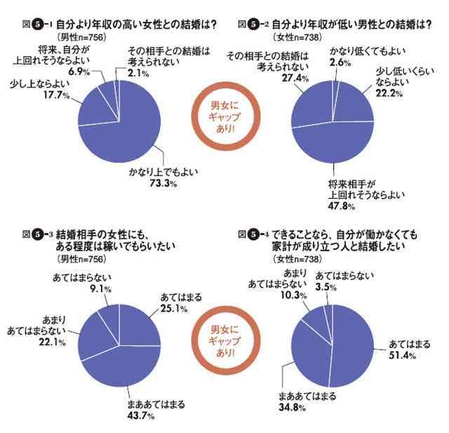 女性の72%「お金がないと結婚できない」結婚する相手の理想の年収は600万円以上