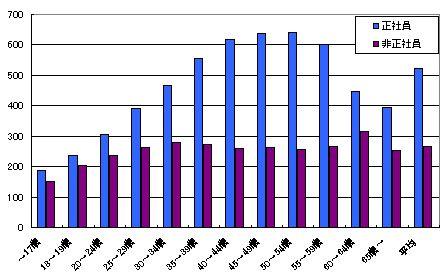 ローソン、子育て世代の年収を引き上げへ!!年収が15万円程度増加!