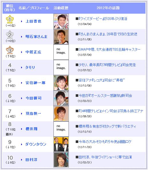 『第5回 好きな司会者ランキング』くりぃむしちゅー上田晋也がV2
