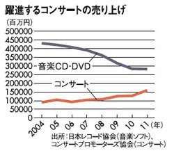 1600億円 -音楽業界でまさかの「逆転現象」発生中 :PRESIDENT Online - プレジデント