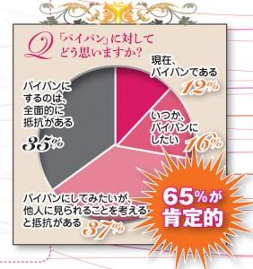 未婚女性の65%がパイパン(下半身の剃毛)に肯定的