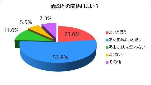 義母との関係性を調査→8割が「良好」と回答。ドラマみたいな嫁・姑問題はあんまりないことが判明!