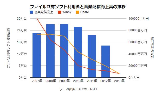 「違法ダウンロード刑罰化の効果」→違法ダウンロードは減ったが、音楽配信売り上げは回復せず