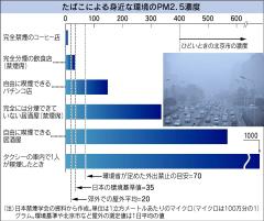 「たばこ」PM2.5の塊 脳卒中やがんリスク高まる  :日本経済新聞