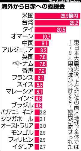 震災後の義援金、米と台湾が最多 最貧国30カ国からも - 社会