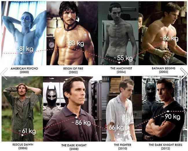 米誌選出「役作りのために過激な肉体改造を行った俳優」12人