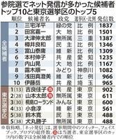 ネット選挙の功罪 火が付いた「落選運動」、駆け抜けた「デマ」… (産経新聞) - Yahoo!ニュース