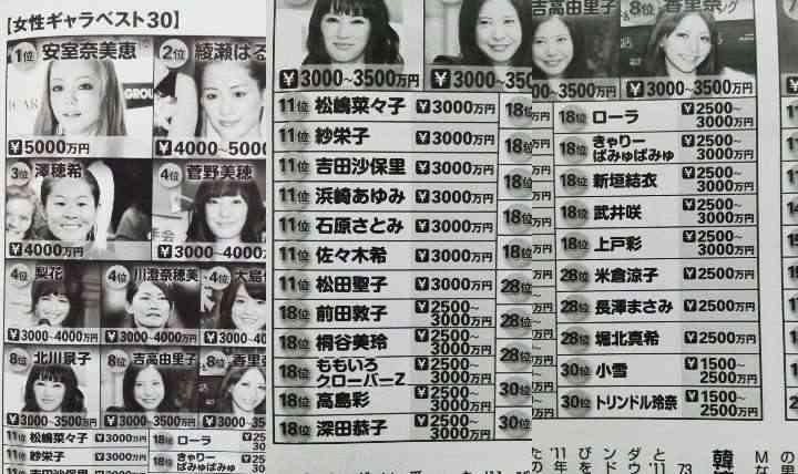 【2013年最新版】女性タレントCMギャラランキング、1位はあの歌手